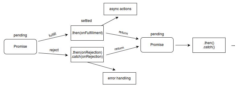 Promise流程图